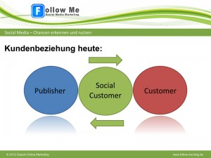 Der Social Customer verändert das Marketing