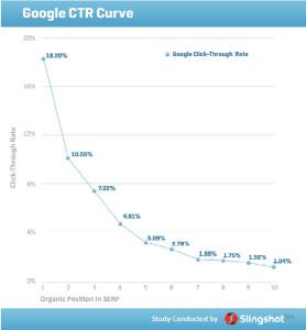 Slingshot Studie zur Google Click Through Rate